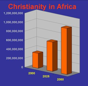graph-christianity-in-africa